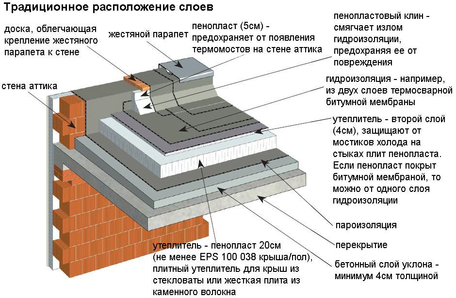 крыши схема плоские