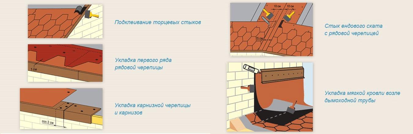 Санкт петербург кровель жкх ремонт