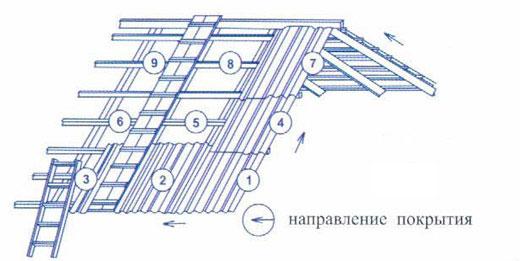 Схема укладки шифера.