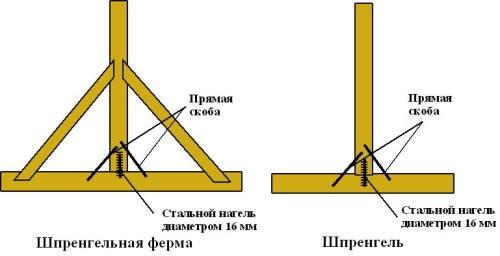 Схема усиления вальмы шпренгелем