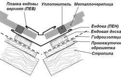 Устройство ендовы.