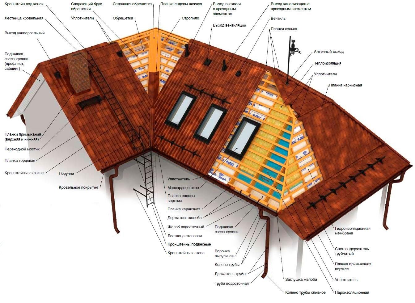 днем фото смета по строительстве крыши из металлочерепицы описание: Продажа