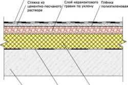 Устройство мягкой кровли на плоской крыше