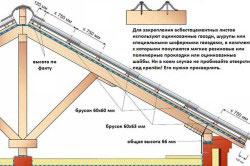 Монтаж на крышу асбестоцементных листов.