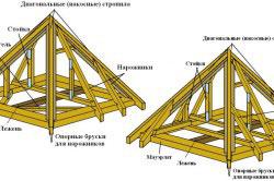 Конструкция стропильной системы шатровой четырехскатной крыши.