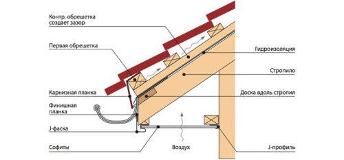 Схема устройства свеса крыши