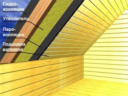Схема утепления скатной крыши дома
