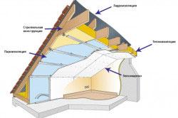 Схема утепления крыши гаража