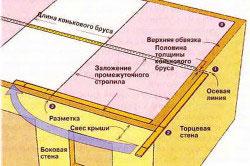 Схема разметки стропил вальмовой крыши