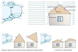 Схема ветровой нагрузки на крышу