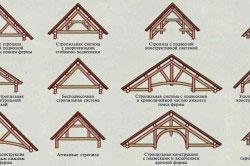 Виды стропильных систем для двускатных крыш