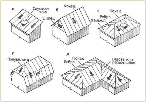 Виды крыш для коттеджей