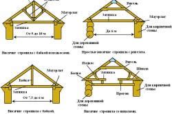 Виды и конструкция висячих стропильных систем