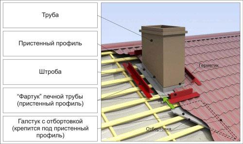 Выход трубы через крышу:схема устройства