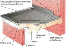 Замена рубероида на плоской и односкатной кровле