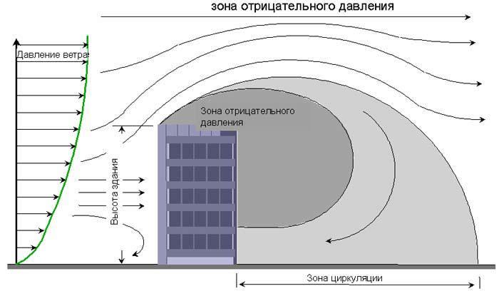 Воздействие силы ветра