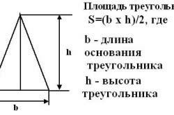Формула расчета площади двускатной крыши.