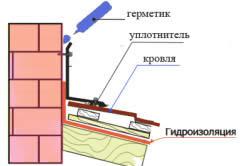 Схема герметизации примыкания кровли к дымоходной трубе