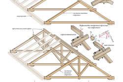 Схема комбинированной стропильной системы: Р и Р1 — сосредоточенные силы от веса прогонов и крыши на них вместе со снеговой, ветровой и пр. нагрузками (равны реакции опор прогонов)