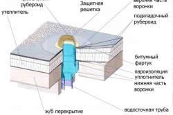 Конструкция воронки