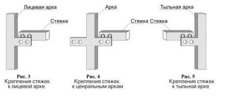Схема крепления стяжек к аркам