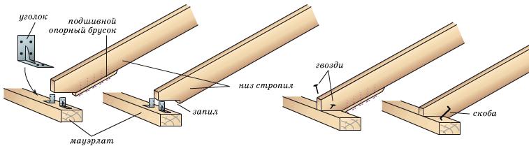 Схема соединения и крепления