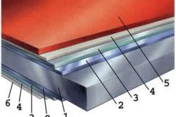 Структура кровельного оцинкованного листа: 1 - лист стальной; 2 - цинковое покрытие (min 275 g/m); 3 - покрытие антикоррозийное; 4 - грунтовка; 5 - полимерное покрытие; 6 - защитный лак