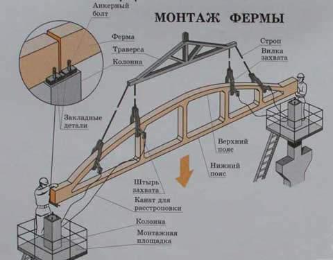 Схема монтажа железобетонных