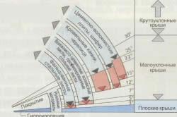 Схема расчет угла скатной крыши