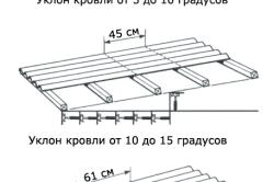 Шаг обрешетки зависит от угла наклона крыши дома.