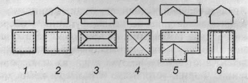 Основные типы крыш: 1 - односкатные; 2 - двухскатные; 3 - вальмовые; 4 - шатровые; 5 - многощипцовые; 6 - мансардные