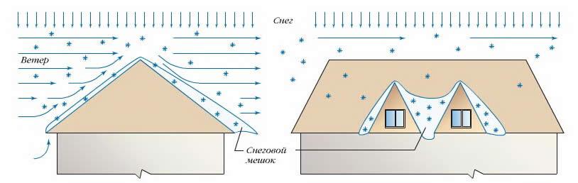 Переменные нагрузки на крыши