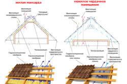 Схема пирога крыши из профнастила