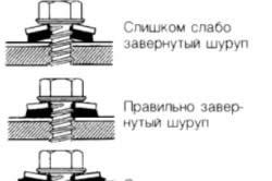 Схема правильной установки шурупов