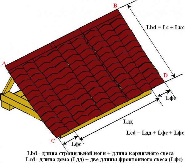 Пример расчета площади двухскатной крыши