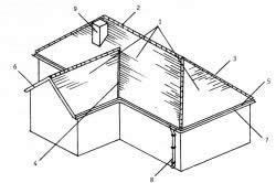 Схема многоскатной крыши: 1 - скаты; 2 - конек; 3 - наклонное ребро; 4 - разжелобок; 5 - карнизный свес; 6 - фронтальный свес; 7 - желоб; 8 - водосточная труба; 9 - дымовая труба