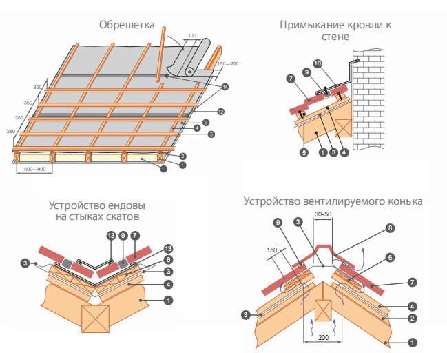 Схема монтажа основных элементов кровли из профнастила