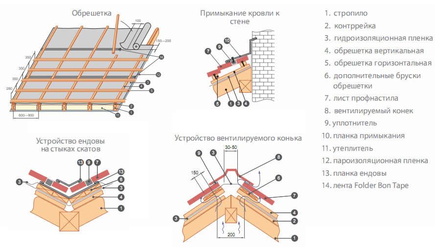 Схема монтажа из профлиста на крыше