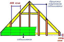 Схема обшивки фронтона