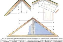 Схема отделки фронтона сайдингом