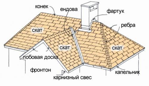 Схема основных элементов