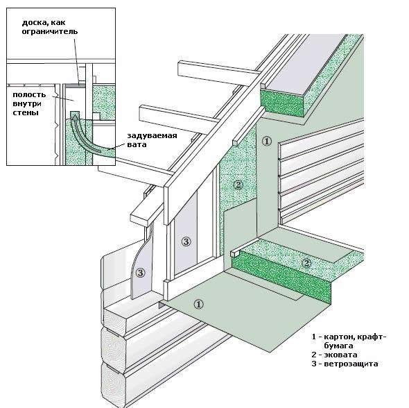 Схема утепления фронтона