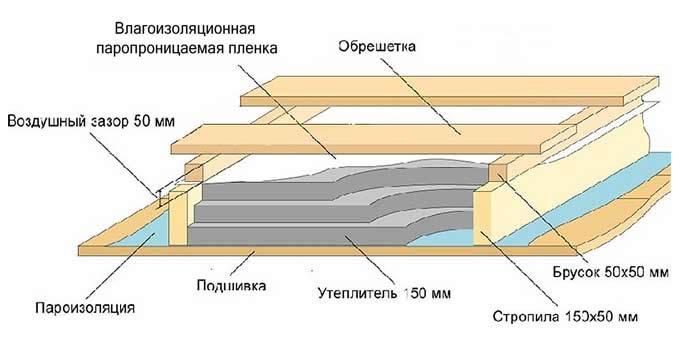 Дизайн мансарды с двускатной крышей 22 фото  видео
