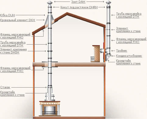 Способы устройства дымоходов
