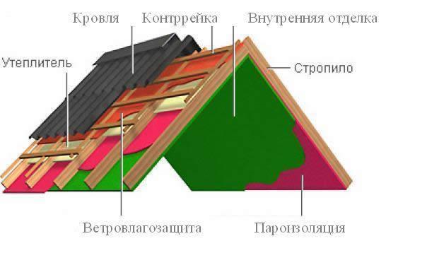 Схема устройства скатной кровли.