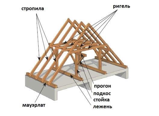 Строение двускатной крыши дома (основные элементы)