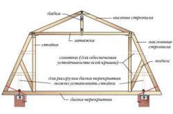 Элементы стропильной системы мансардной крыши ломанной формы