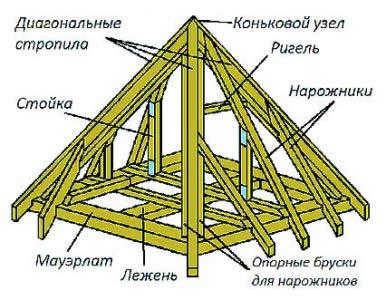 Стропильная система.