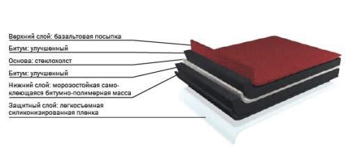 Материал для кровли дома