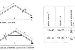 Технические характеристики висячих стропил
